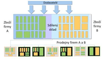 Obr. 1: Schéma fungování sdíleného skladu