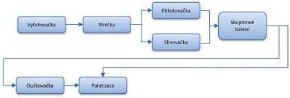 Obr. 2: Příklad konfigurace plnicí linky nealkoholických nápojů