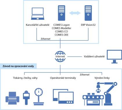 Obr. 3: Architektura systému