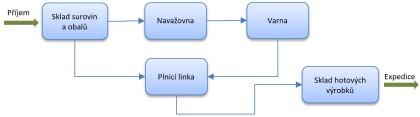Obr. 4: Výrobní technologie balených vod Nutrend