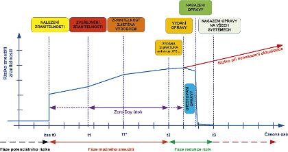 Obr 1: Životní cyklus zranitelnosti