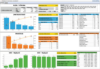 Obr.2: COMES OEE – detailní report KPI