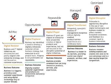 Obr. 1: Digital Transformation (DX) MaturityScape; přehled jednotlivých fází vyspělosti digitálního workflow. Zdroj: IDC.