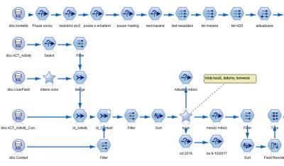 Obr. 2: Pravidla byla vizuálně formalizována pomocí výběrových uzlů v prostředí IBM SPSS Modeler.