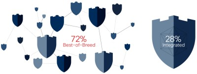 72% Best-of-Breed, 28% Integrated