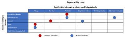 Buyer utility map