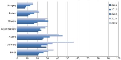 Obr. 1: ERP systémy v podnicích s 10 a více zaměstnanci (bez finančního sektoru). Srovnání nasycenosti poptávky mezi vybranými zeměmi a EU-28 [v %]. Zdroj: upraveno dle Eurostatu.