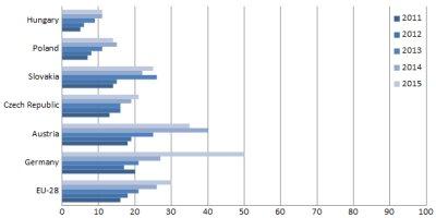 Obr. 2:  ERP systémy v podnicích s 10–49 zaměstnanci (bez finančního sektoru). Srovnání nasycenosti poptávky mezi vybranými zeměmi a EU-28 [v %]. Zdroj: upraveno dle Eurostatu.