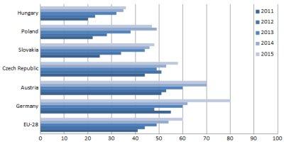 Obr. 3: ERP systémy v podnicích s 50–249 zaměstnanci (bez finančního sektoru). Srovnání nasycenosti poptávky mezi vybranými zeměmi a EU-28 [v %]. Zdroj: upraveno dle Eurostatu.