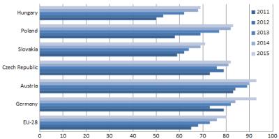 Obr. 4: ERP systémy v podnicích s 250 a více zaměstnanci (bez finančního sektoru). Srovnání nasycenosti poptávky mezi vybranými zeměmi a EU-28 [v %]. Zdroj: upraveno dle Eurostatu.