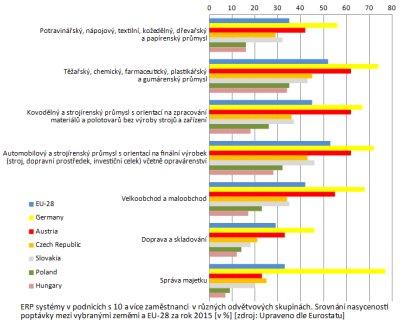 Obr. 5: ERP systémy v podnicích s 10 a více zaměstnanci v různých odvětvových skupinách. Srovnání nasycenosti poptávky mezi vybranými zeměmi a EU-28 za rok 2015 [v %]. Zdroj: upraveno dle Eurostatu.