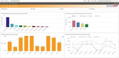 Monitoring a řízení energií