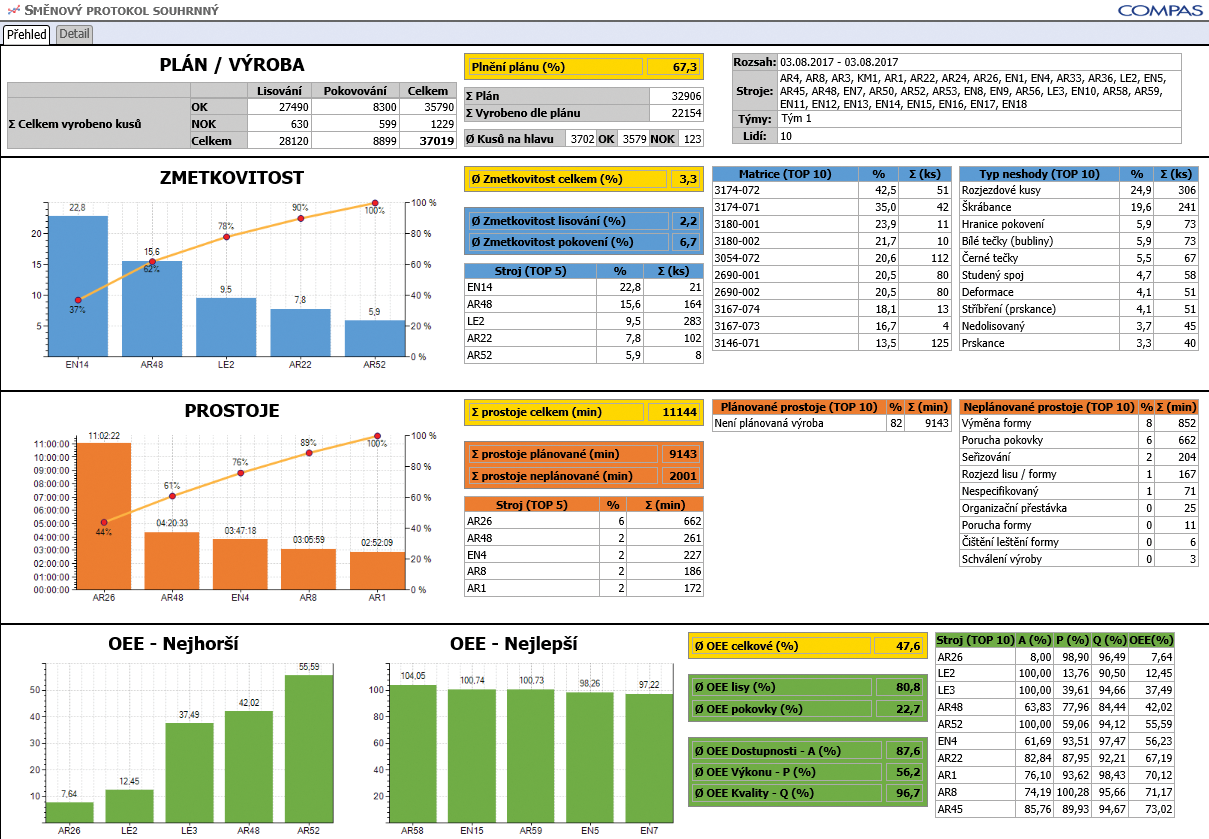 Obr. 2 COMES OEE – detailní report KPI