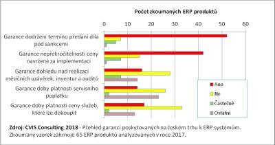 Obr. 2: Garance poskytované k ERP systémům na českém trhu