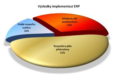 Výsledky implementací ERP