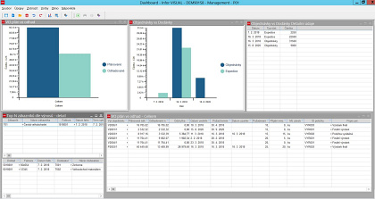 Infor VISUAL - dashboard