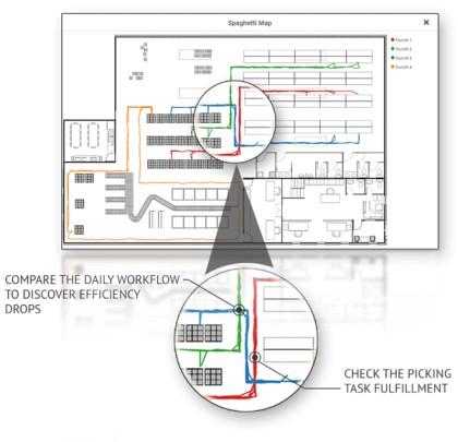 Infografika spaghetti v4 compress. Zdroj Sewio.