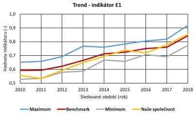 Trend - indikátor E1