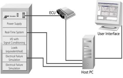 Obr. 2: Testování ECU zařízení