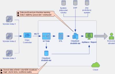 Obr.1 – Ukázka řešení pro sběr dat (IoT) a jejich následné zpracování v cloudu