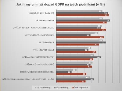 Jak firmy vnímají dopad GDPR na jejich podnikání?