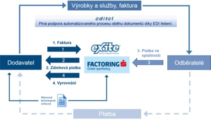 Obr. 1: Jak funguje klasický ediFactoring?