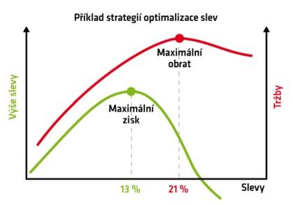 Příklad strategií optimalizace slev