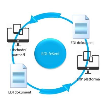 ERP řešení