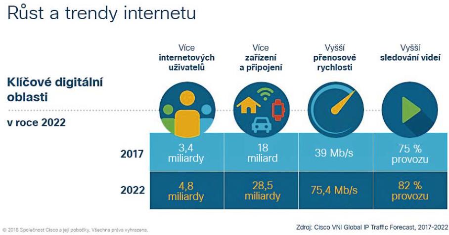 Trendy ICT