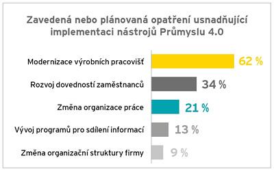 Graf č. 2: Opatření usnadňující implementaci nástrojů Průmyslu 4.0