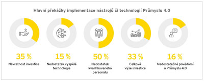Graf č. 3: Překážky implementace nástrojů Průmyslu 4.0