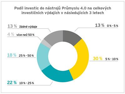 Graf č. 4: Překážky implementace nástrojů Průmyslu 4.0