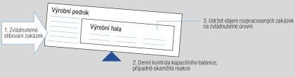Obr. 1 Vizualizace 3 klíčových procesů integrovaného kapacitního plánování