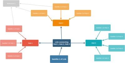 Obr. 2: Typy entit v Data Vault modelu.