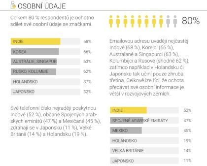 Infografika Průzkum SAP