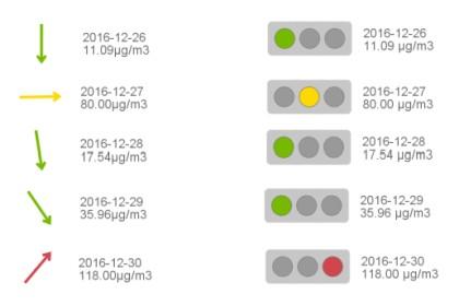 Obr. 1: Graf typu Arrows and Lights je velice užitečným grafickým nástrojem pro reportování výsledků (zdroj: ACREA CR)