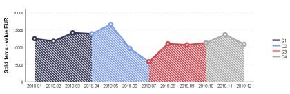 Obr. 2: Ukázka grafu typu Row chart (zdroj: ACREA CR).