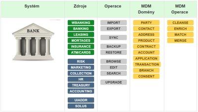 MDM v bance