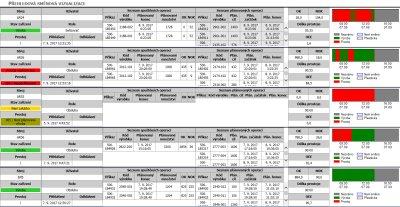 Obr. 5: Příklad obrazovky COMES Andon s komplexním přehledem výroby