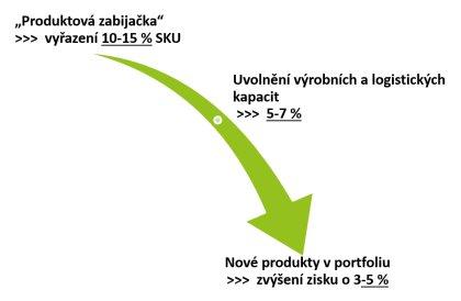 Obr. 1: Restrukturalizace portfolia může zvýšit zisky asi o 3 až 5 %!