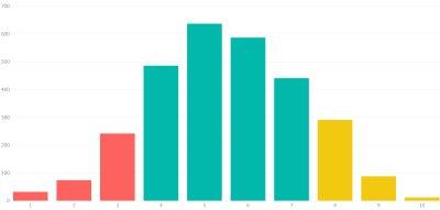 Obr. 2: Výsledný graf vícekriteriální segmentace produktového portfolia
