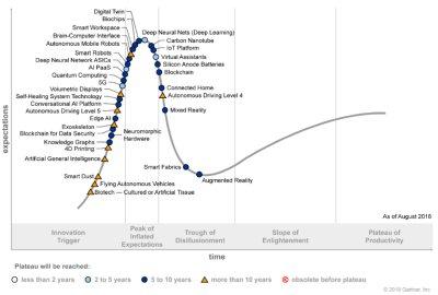 Obr. 1: Hype křivka rodících se technologií pro rok 2018