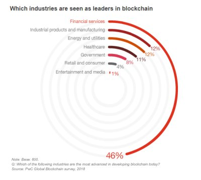Which industries are seen as leaders in blockchain
