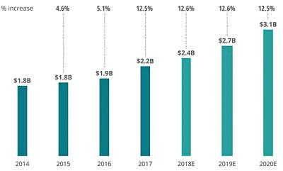 Obr. 3: Tržby a odhadované tržby na trhu 3D tisku. Zdroj: Deloitte Insights, prosinec 2018