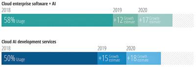 Obr. 2: Využívání cloudových služeb s umělou inteligencí. Zdroj: Deloitte Insights, prosinec 2018