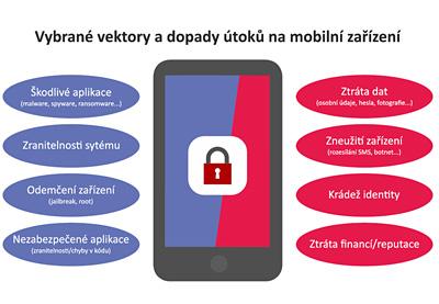 Obr. 1: Vektory (nalevo) a dopady (napravo) útoků na mobilní zařízení