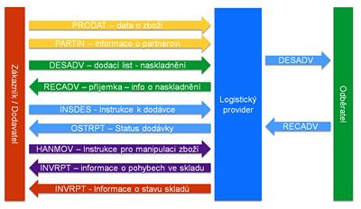 Obr. 1: Vzorový scénář EDI komunikace při komplexním řízení logistických operací