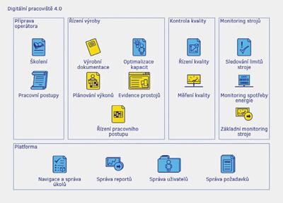 Koncepce a základní moduly Digitálního pracoviště 4.0