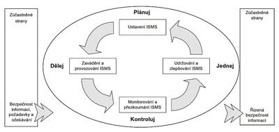 PDCA model aplikovaný na procesy ISMS. Zdroj: ČSN ISO/IEC 27001