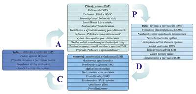 PDCA model pro procesy ISMS. Zdroj: autor.